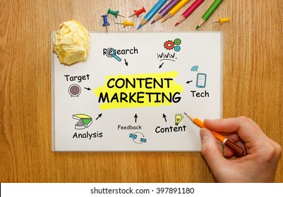Businessman writing Content Marketing concept in his Notebook