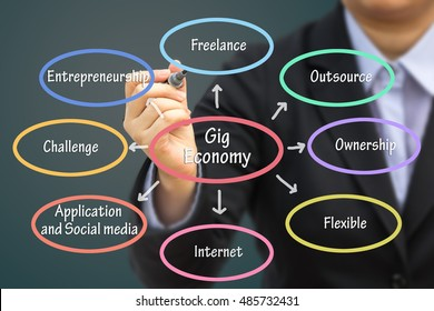 Businessman writing Gig economy relation concept.