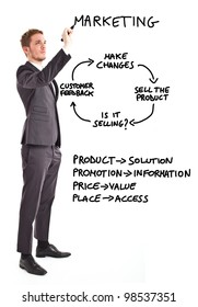Businessman writing marketing related concepts
