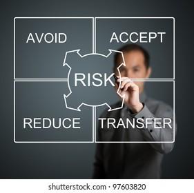 businessman writing risk management concept avoid - accept - reduce - transfer