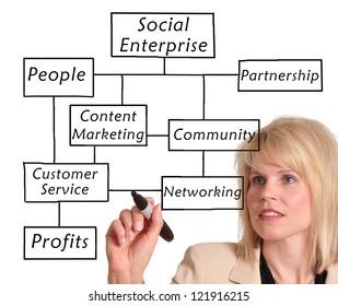 Businesswoman drawing a social enterprise diagram