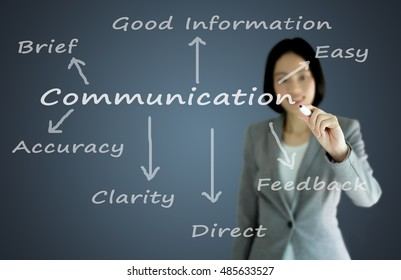 businesswoman with pen writing on the screen.Communication
