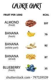 Calorie fruit chart, calories per fruit, diet plan, diet food, healthy food