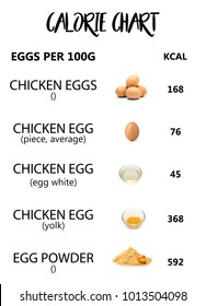 Calories eggs chart