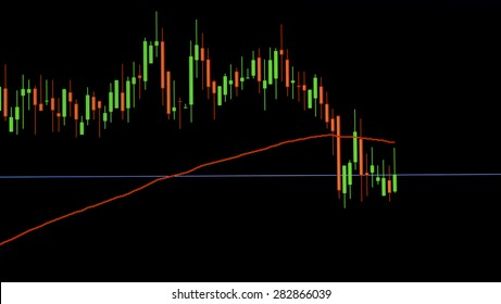 candle stick and moving average of stock market graph