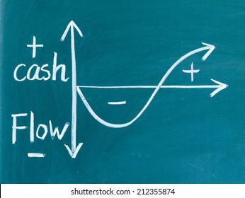 cash flow graph written on blackboard