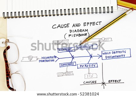 cause effect diagram fishbone welding deffects stock photo (edit now the correct way to hold a welding handle diagram cause and effect diagram fishbone of welding deffects