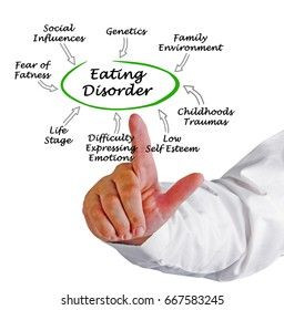 Causes of Eating Disorder