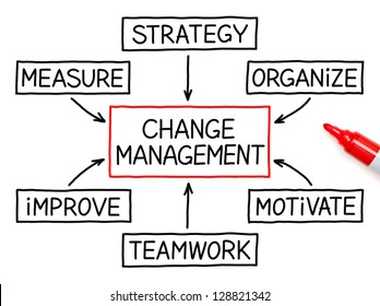 Change Management flow chart with red marker on white paper.