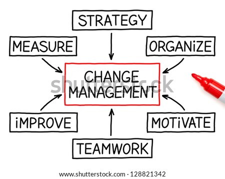 Change Management Flow Chart Red Marker Stock Photo Edit Now