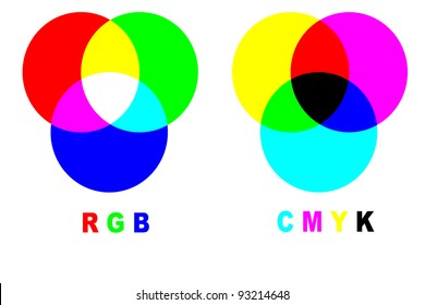 Chart with difference between CMYK and RGB color modes