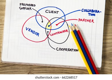 Client and contractor metaphor - with sketch showing relationship between client and supplier.