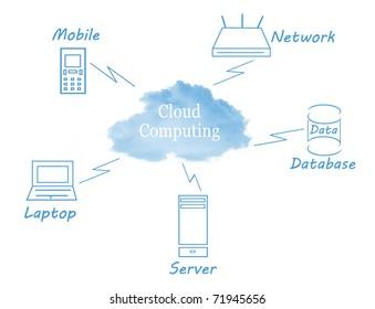 Cloud Computing concept diagram