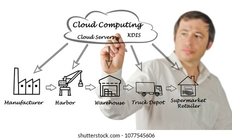 Cloud Computing in Supply Chain