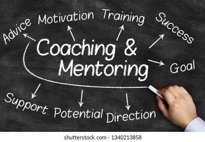 Coaching and Mentoring Concept. Chart with keywords on the blackboard with hand holding white chalk.
