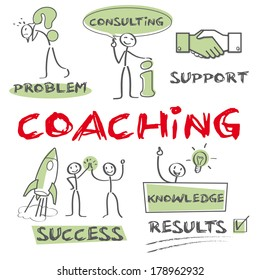 Coaching is a training or development process via which an individual is supported while achieving a specific personal or professional competence result or goal