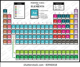 Periodic table chemical elements including element stock colorful periodic table of the chemical elements including element name atomic number atomic urtaz Choice Image