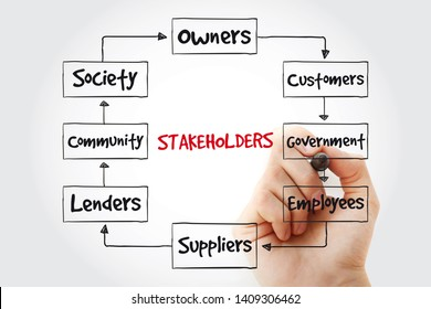 Company stakeholders mindmap with marker, business concept background