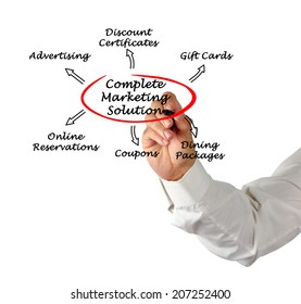 Complete Marketing Solution
