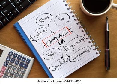 COMPLIANCE Flussdiagramm oder Denkkarte - eine Skizze auf Notebook mit Tasse Kaffee, Taschenrechner und Tastatur. Geschäftskonzept für Präsentationen und Berichte