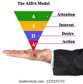 Components of AIDA model