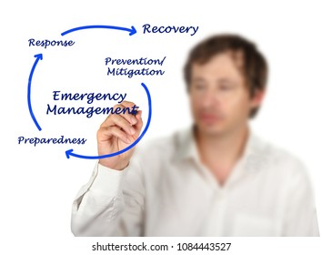 Components of Emergency Management