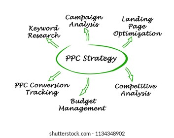 Components of PPC Strategy