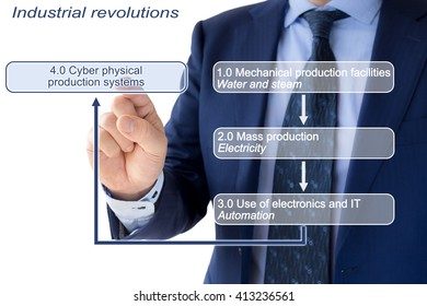 Concept illustration infographic industrial revolutions with a businessman in a blue suit pointing at the box with the explanation of Industry 4.0