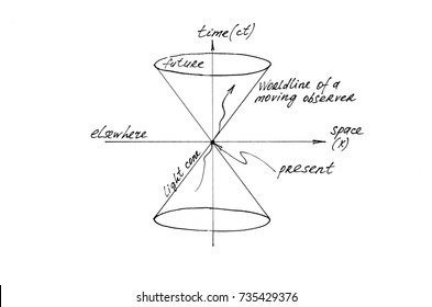 Concept of space and time.