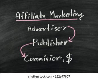 conceptual of affiliate market written on blackboard