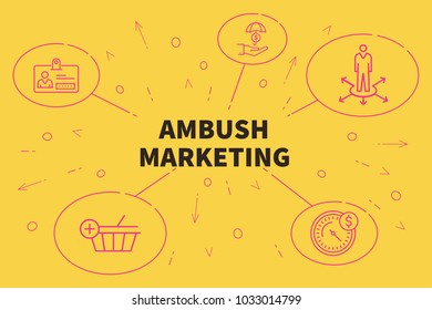 ambush marketing is it ethical Definition of ambush marketing: a marketing technique in which advertisers work to connect their product with a particular event in the minds of potential customers, without having to pay sponsorship expenses for the event.