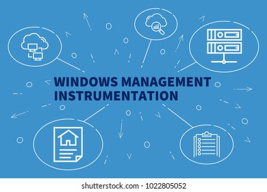 Conceptual business illustration with the words windows management instrumentation