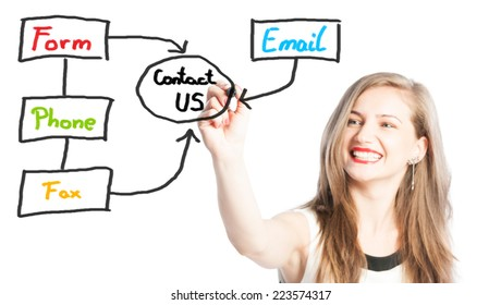 Contact us concept using email, phone, fax or form