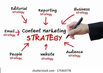 Content-Marketing-Strategie für das Online-Geschäftskonzept