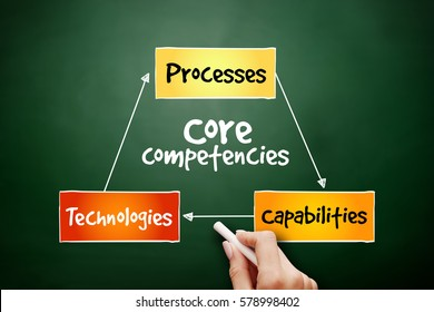 Core Competencies mind map flowchart business concept for presentations and reports on blackboard