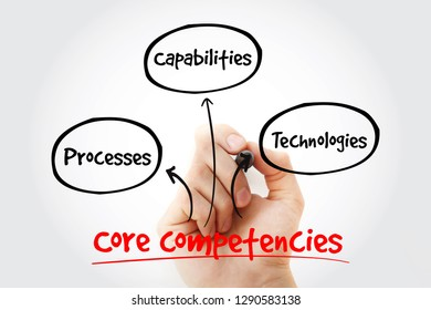 Core Competencies mind map with marker, business concept for presentations and reports