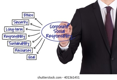 CORPORATE SOCIAL RESPONSIBILITY diagram hand drawn on white board