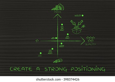 create a strong positioning: a good strategy with your brand in a positive positioning among competitors