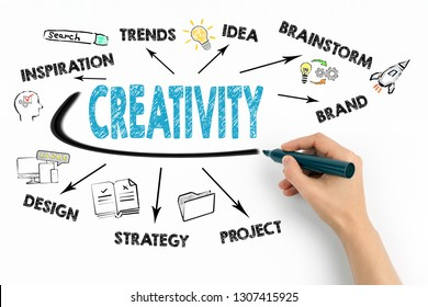 Creativity Concept. Chart with keywords and icons on white background