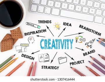 Creativity Concept. Chart with keywords and icons. White office desk