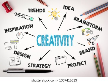 Creativity concept. Chart with keywords and icons on white desk with stationery