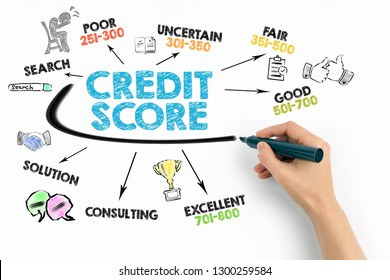 Credit Score concept. Chart with keywords and icons on white background