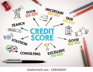 Credit Score concept. Chart with keywords and icons on white desk with stationery