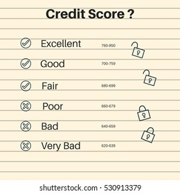 Credit scores are calculated based on your credit reports, concept idea.
