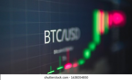 Cryptocurrancy Btc To Usd changing chart