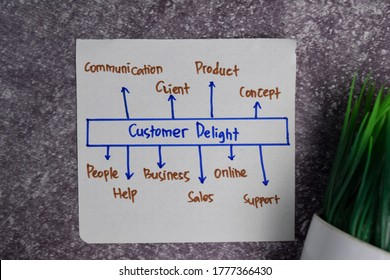 Customer Delight write on a book with keywords isolated wooden table.