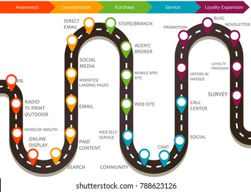 Customer journey map, process of customer buying decision, a road map of customer experience flat  concept with icons