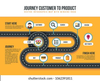 Customer journey map of product movement with bending path and shopping icons. Customer to product service illustration
