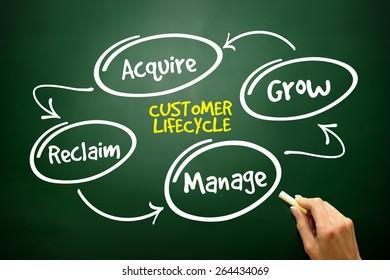 Customer life cycle, marketing business management strategy on blackboard