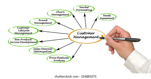 Customer Management